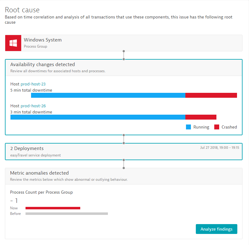 Availability root cause in Dynatrace