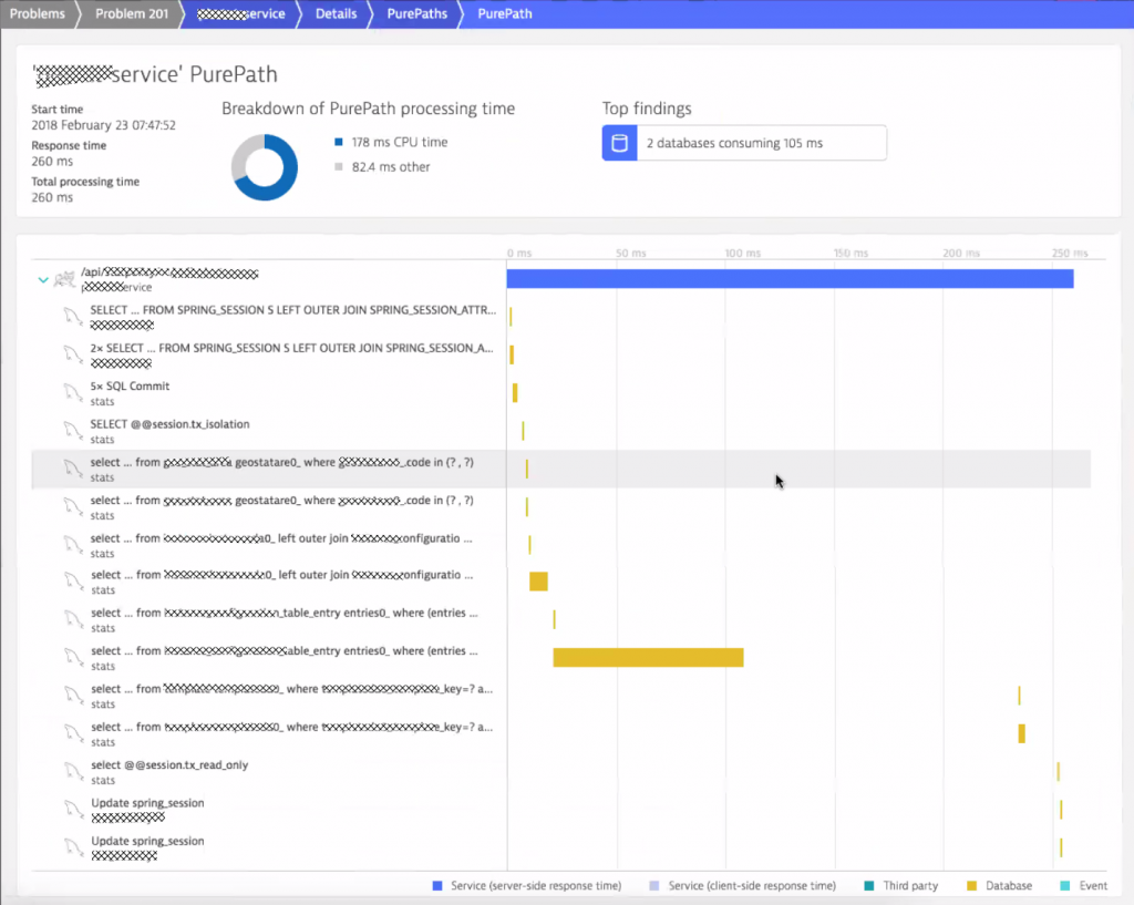 Dynatrace PurePath giving you full insights into every single end-to-end transaction. Very useful for engineers to understand where time is spent!