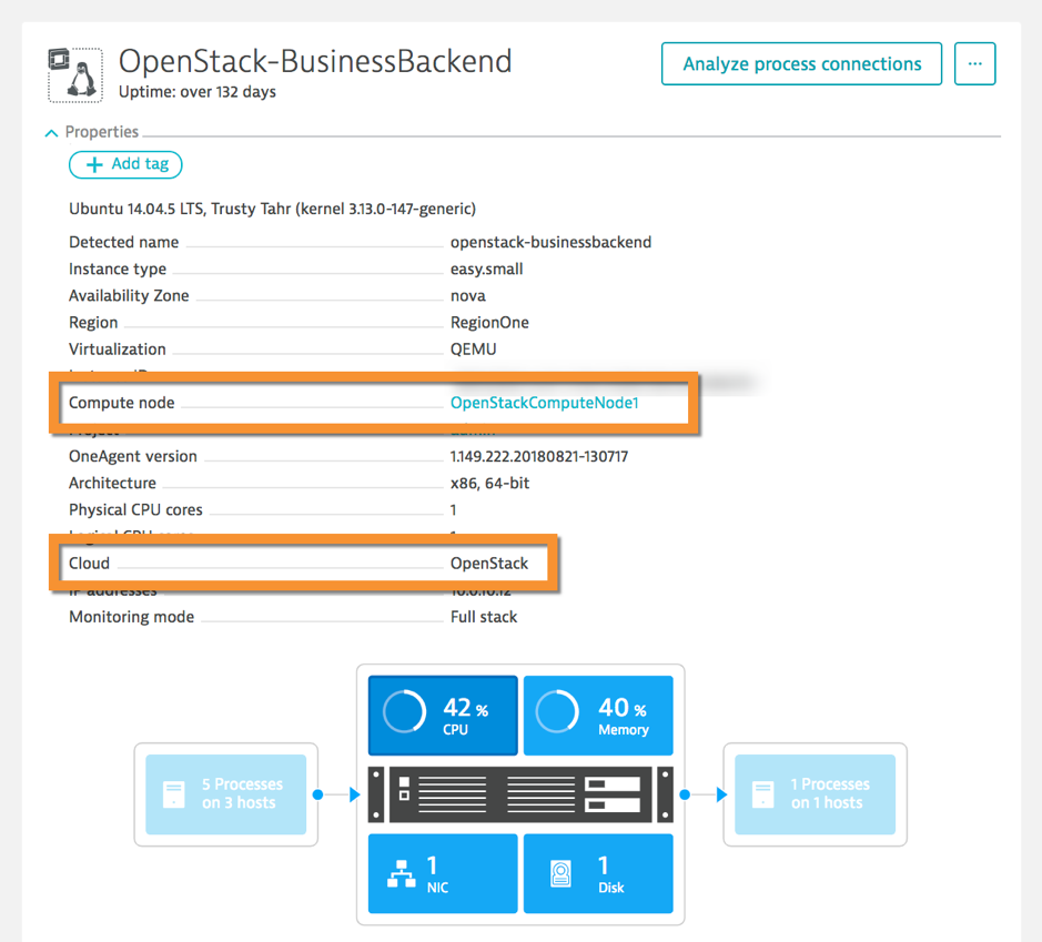 OpenStack identification as an enterprise cloud technology with compute node information