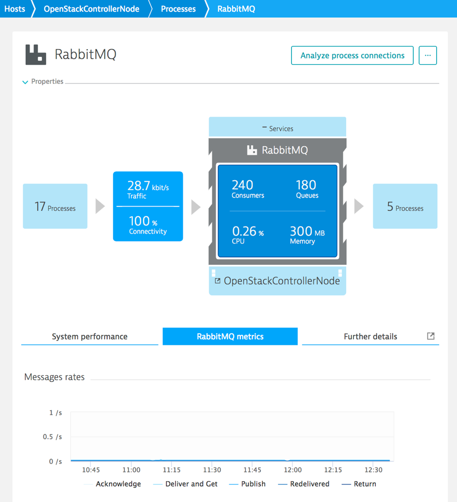 OpenStack monitoring with Dynatrace is now GA | Dynatrace blog