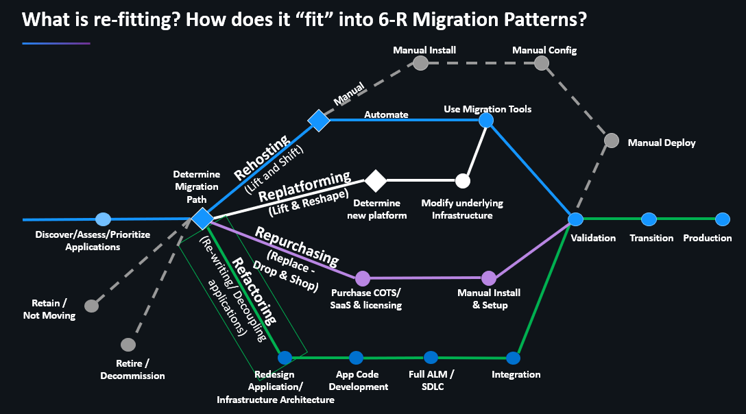 Most migration projects use a combination of the 6-R Migration Patterns and Re-Fit their existing architecture into a hybrid-cloud world