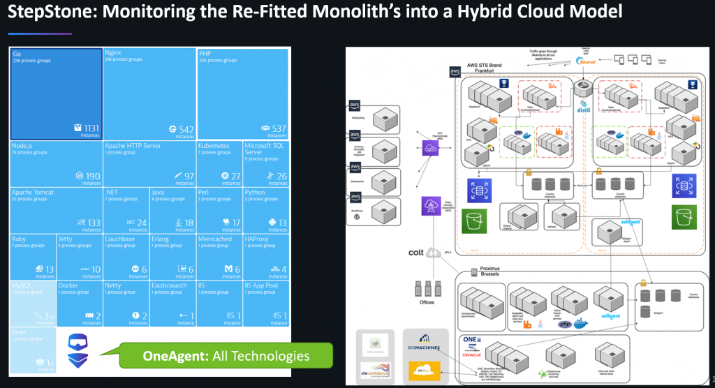 Common hybrid cloud architecture spawning on-premise and public cloud with a variety of used services and technologies.