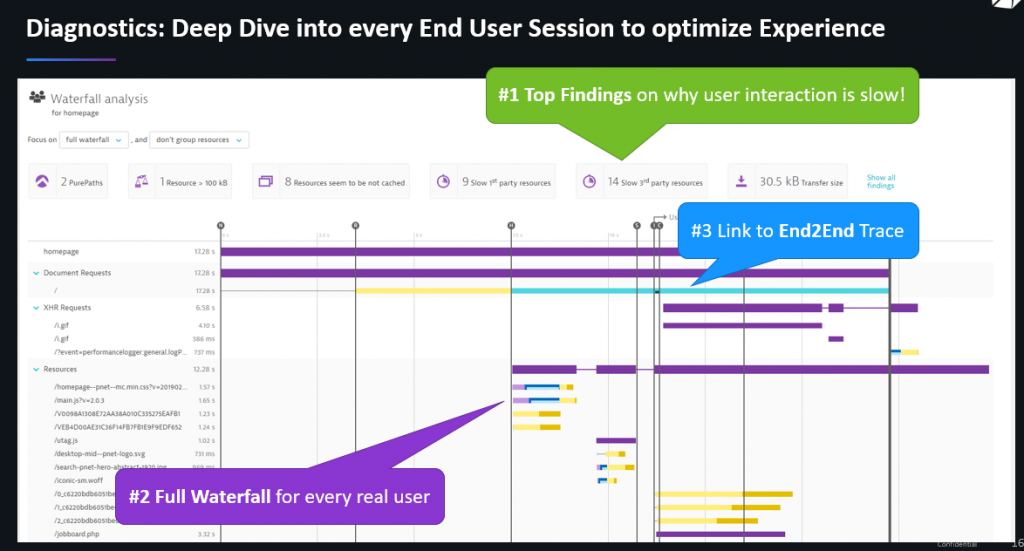 Dynatrace Real User Monitoring gives recommendations on how to optimize browser page load and gives detailed waterfall breakdowns to understand how pages really load for end users