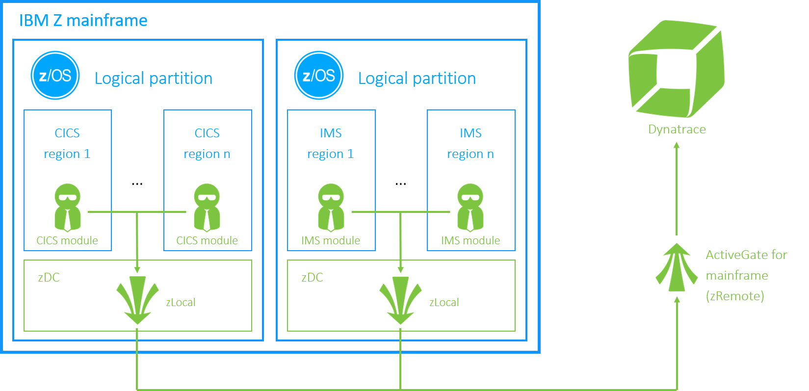 Dynatrace architecture for z/OS