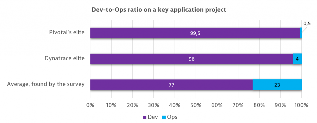 Dev-To-Ops-Ratio-Pivotal-Dynatrace