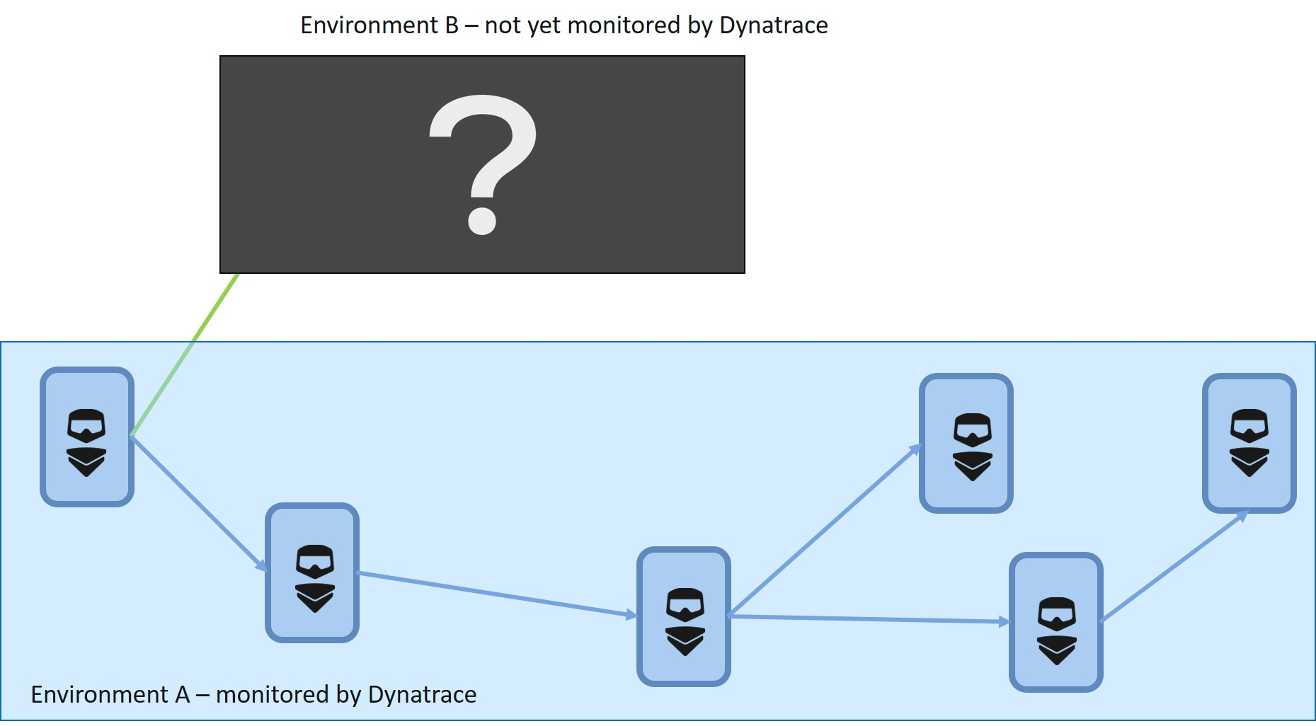 Transactions stopped at the environment not monitored by Dynatrace