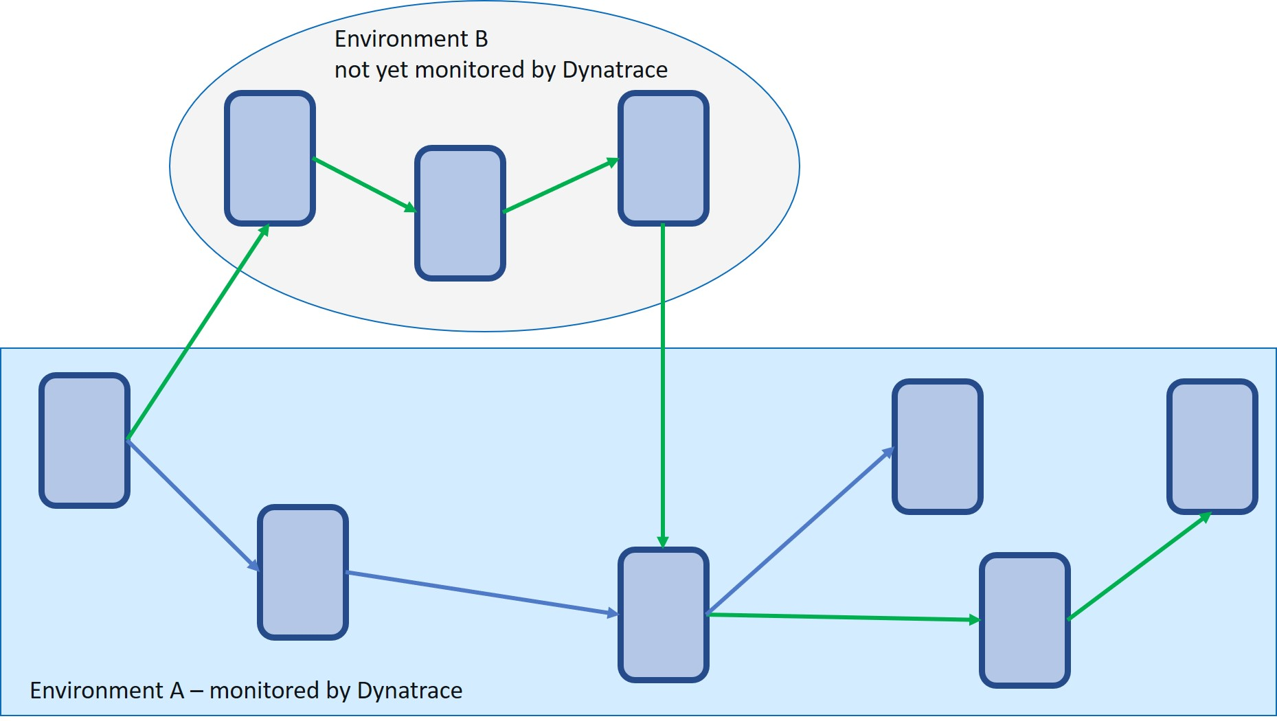 Multiple dev teams, not all with microservices monitored by Dynatrace