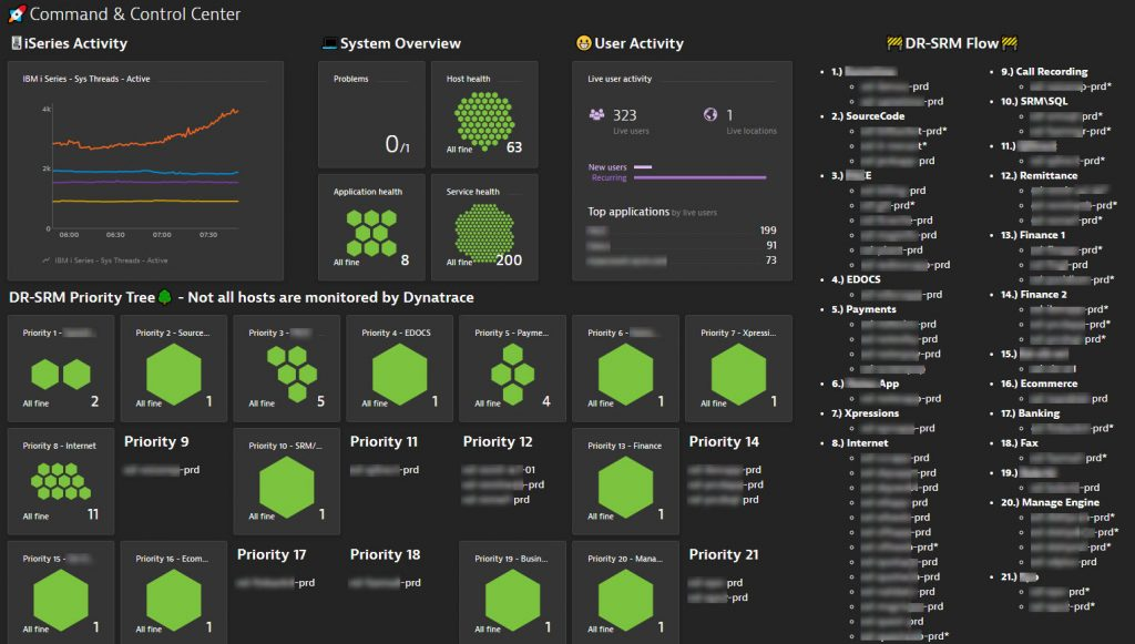 Dynatrace gives management a health overview of each host grouped by DR-SRM Priority Level with additional information such as iSeries and User Activity