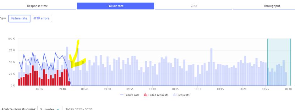 Screenshot Failure rate