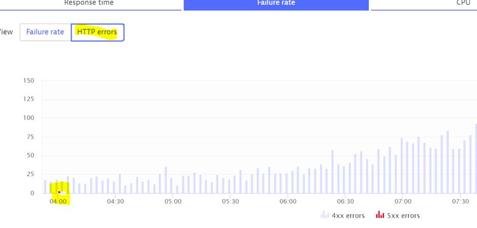 Screenshot HTTP errors
