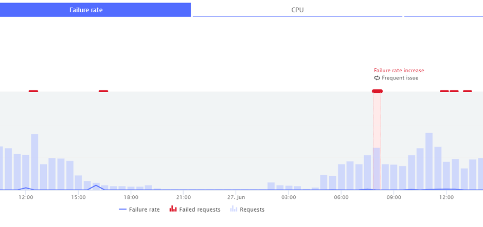Screenshot Dynatrace Failure rate