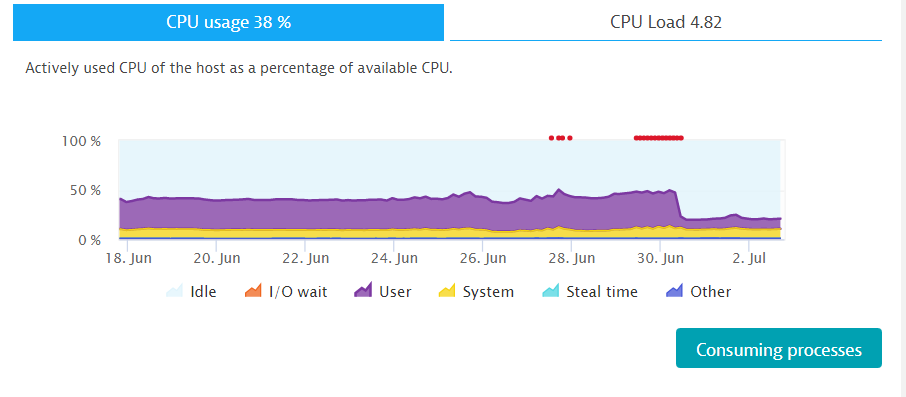 No CPU issues until June 28th when I ran a couple of demos at KraQA