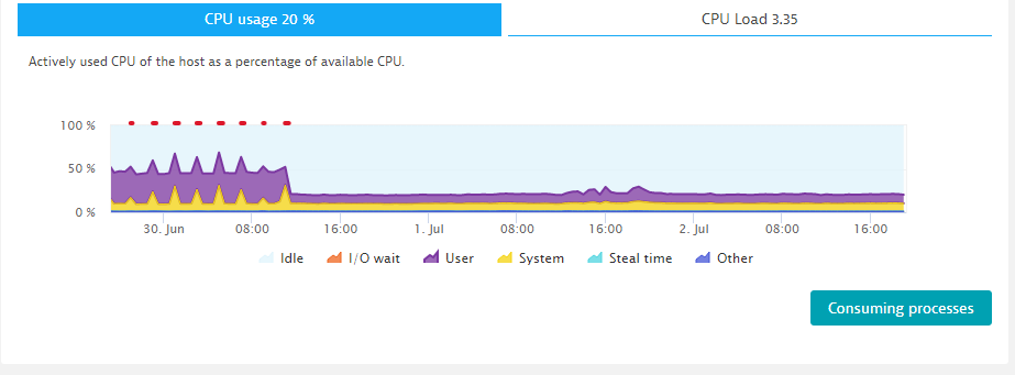 After deleting Grafana, kube-state-metrics and the statefulset we can observe a dramatic drop in CPU usage
