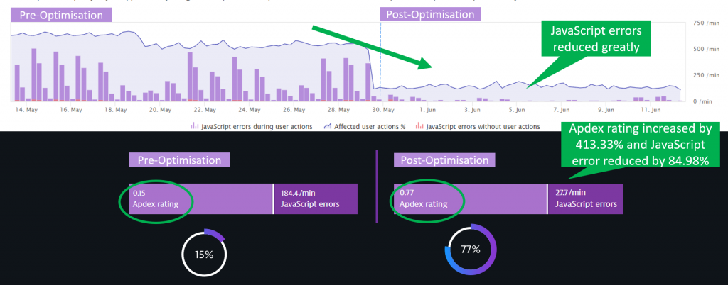 Applying Web Performance Optimization Best Practices based on Dynatrace RUM data allowed MAMPU to improve Apdex by 413.33%