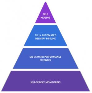 The Dynatrace Autonomous Cloud Management Methodology