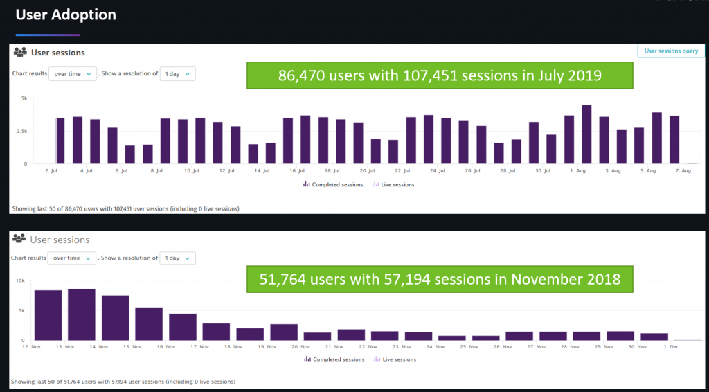 User Sessions almost doubled, and number of users increased by 68% in just 9 months! That confirms: Performance boosts Adoption!