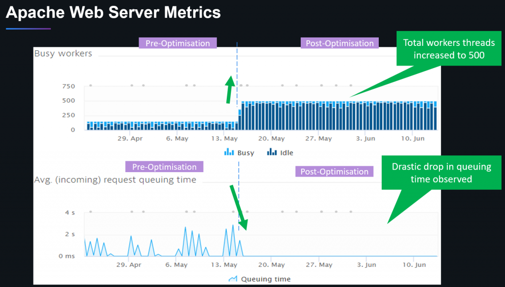 Misconfigured queue and pool sizes are a common issue in distributed architectures. Dynatrace helps to optimize these settings and validate the outcome!