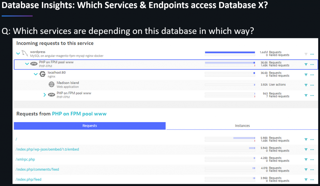 Understanding service to database dependencies gives you insights on which services should be co-located with the data and which ones don't!