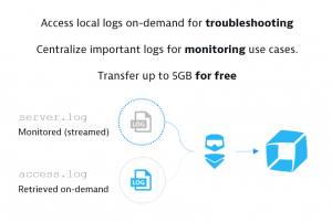 Log Monitoring