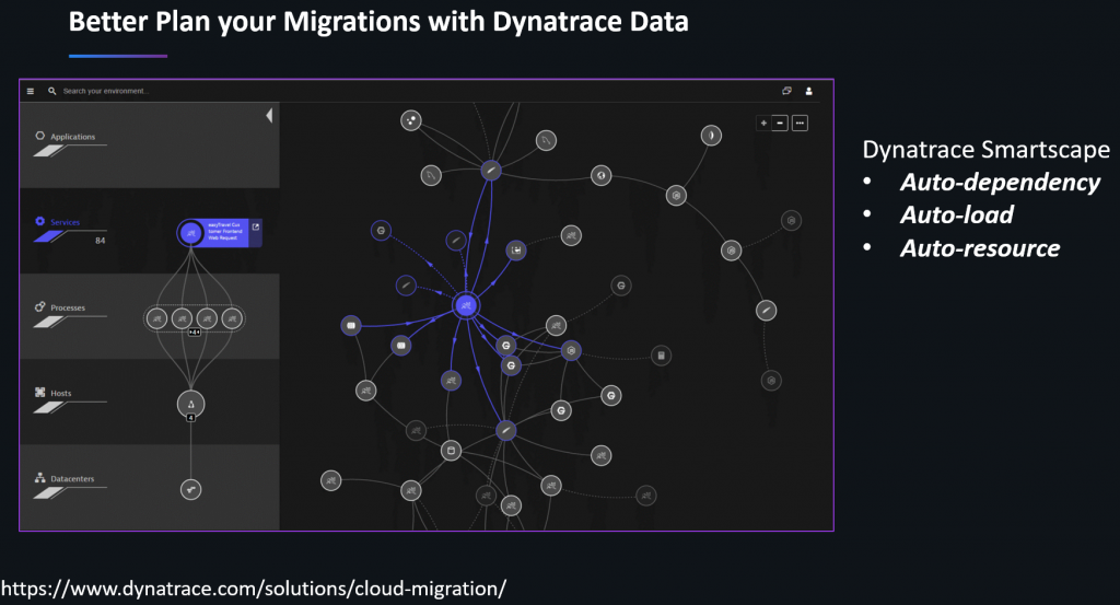 Dynatrace Smartscape answers all dependency questions in a cloud migration project. Also accessible through the Smartscape API.