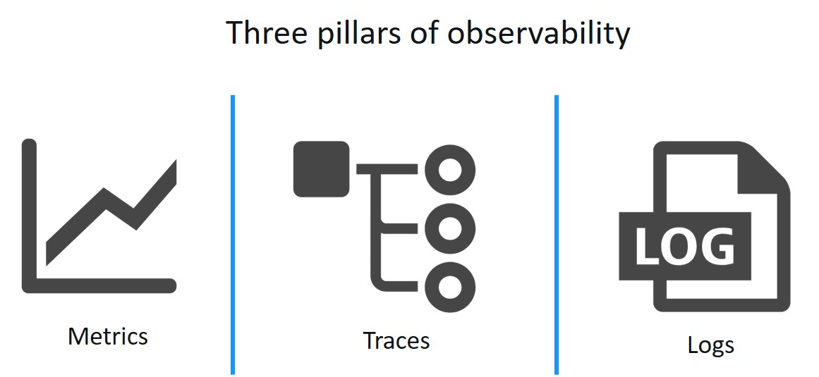 Three pillars of observability