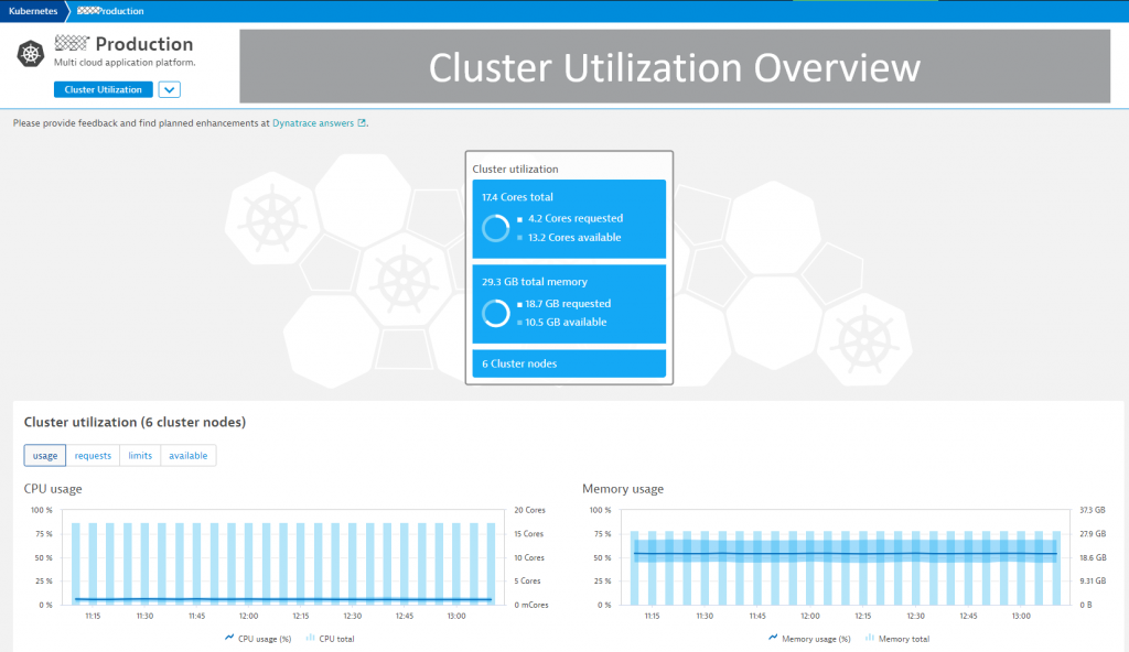The historical overview of all relevant k8s cluster utilization data makes it easy to identify hotspots and trends.