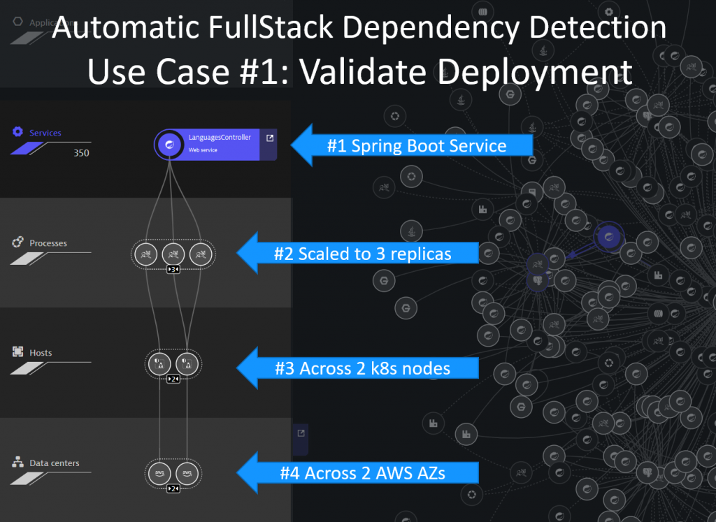 Validate your deployment live with Dynatrace Smartscape! Can also be filtered based on meta data to validate individual stages, tenants, …