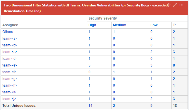 "Gives team leads an overview of how many overdue security related tickets are assigned to each team. Similar view exists for ""soon to become overdue"" issues."