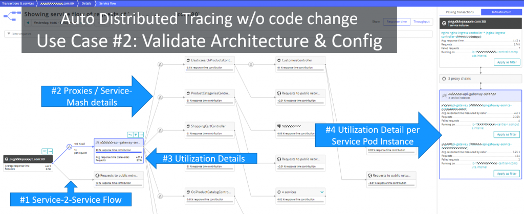 Validate correct architecture, configuration and deployment by looking at Service Flow! Can also be filtered to analyze individual request types, tenants, stages …