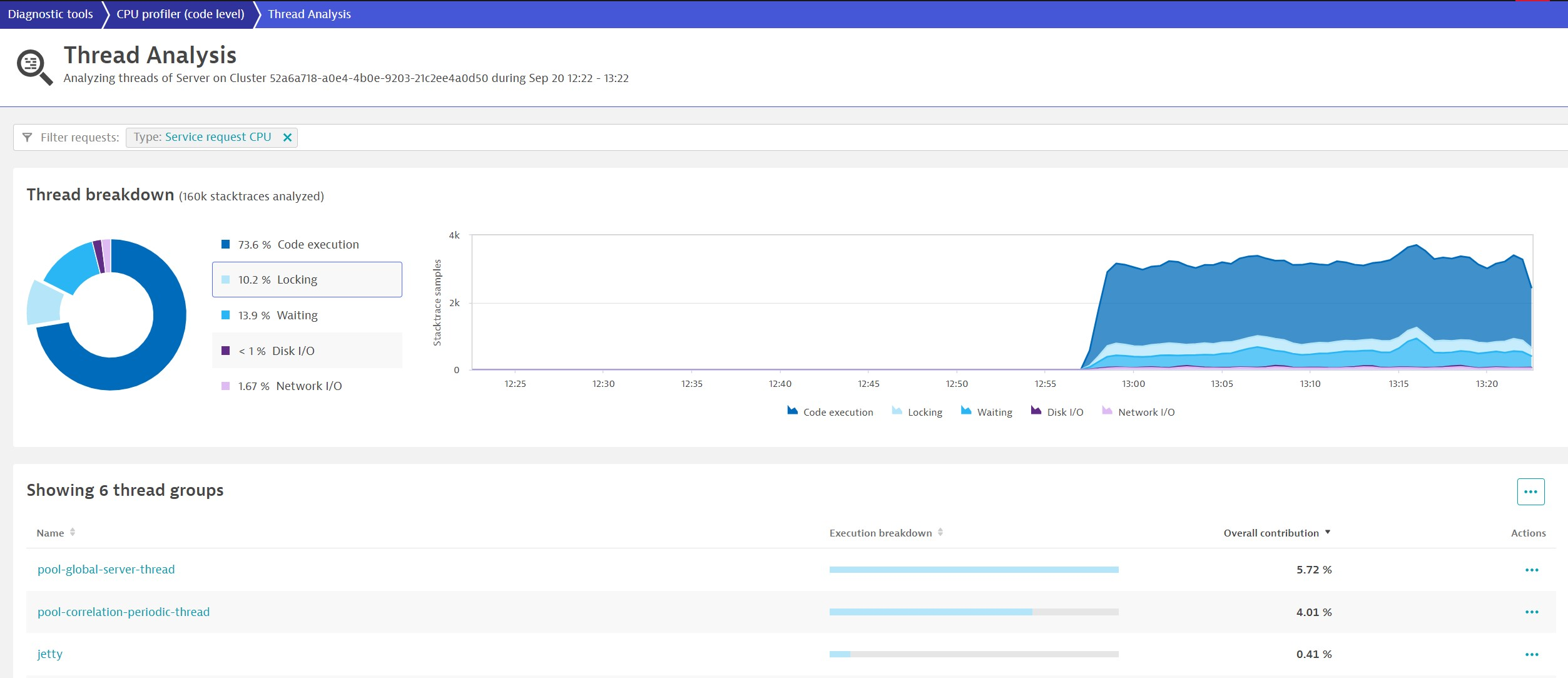 Analyze thread locking in Dynatrace continuous thread analysis
