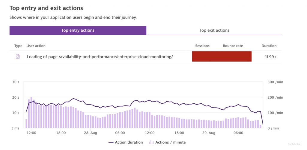 Screenshot Dynatrace Top entry actions