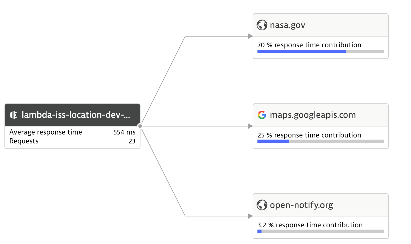 Dynatrace Service Flow of a Lambda function calling several third party APIs