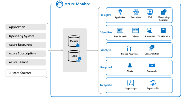A typical Azure Monitor deployment, and the views associated with each business goal.