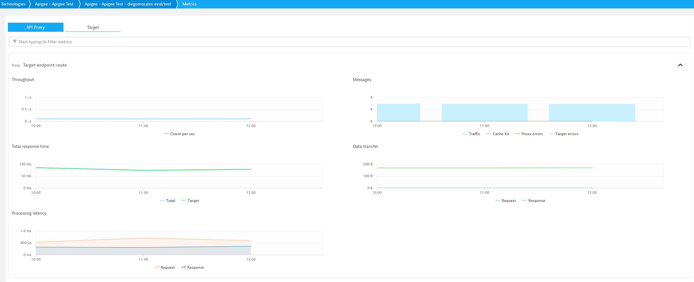Apigee Edge service monitoring: metrics