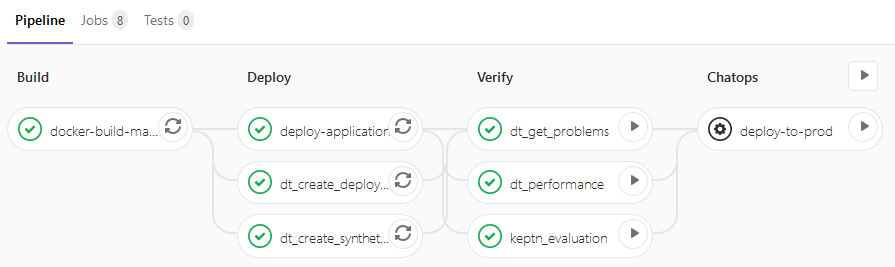 A great best practice GitLab Pipeline that integrates with different Dynatrace Use Cases such as automatically creating and validating SLAs & SLOs