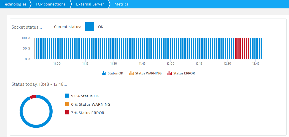 Service socket status visualized in the out-of-the box custom device screen sowing a service outage between 12:30 and 12:45