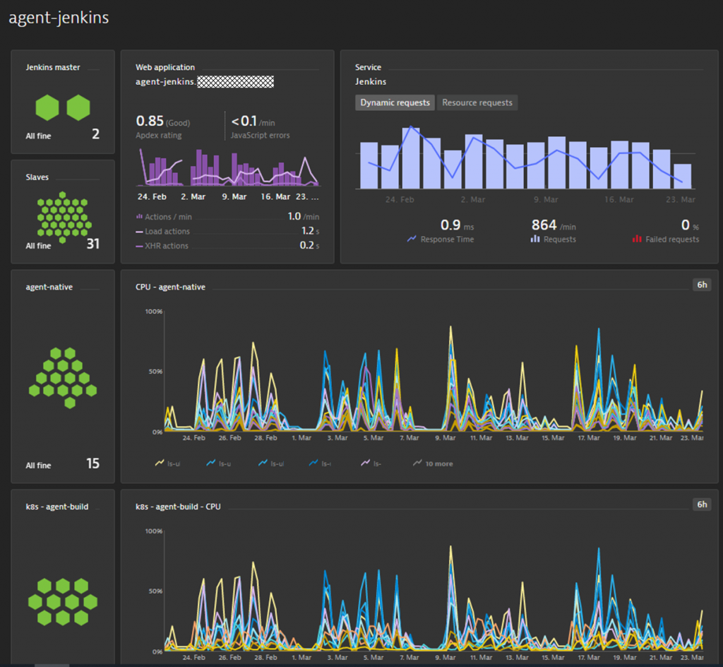 The Dynatrace Engineering Productivity Team is responsible for optimized build pipelines and uses dashboards like this to get an overview of behavior, hotspots or bottlenecks