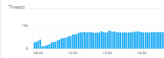 Dynatrace observed a thread leak after switching to Java 11 causing the JVM peak at 8k threads.