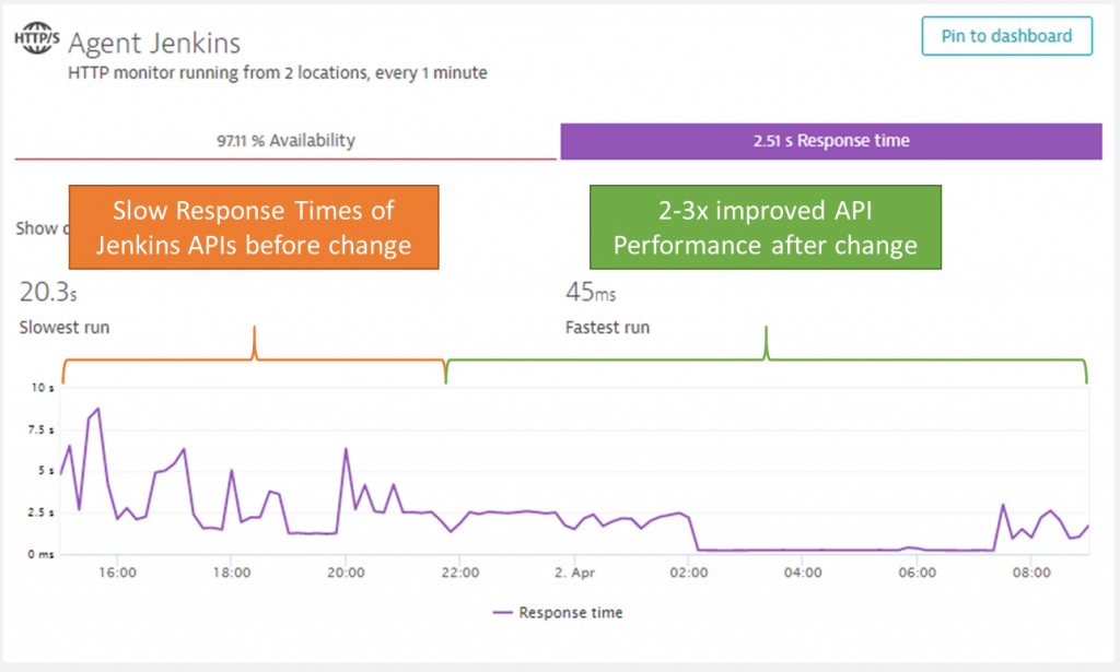 With Dynatrace Synthetic its easy to spot to performance improvement of several of the key Jenkins API endpoints