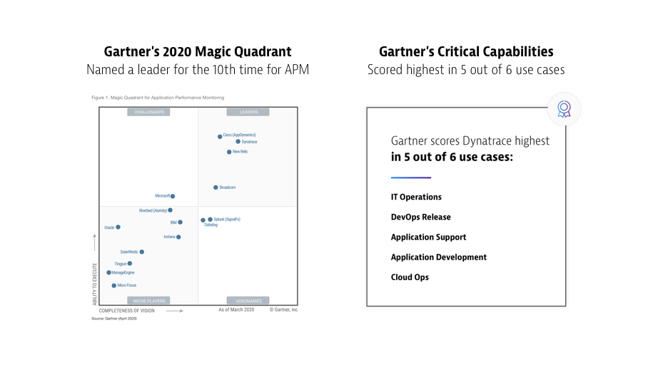 Gartner's 2020 Magic Quadrant for APM and Critical Capabilities for APM