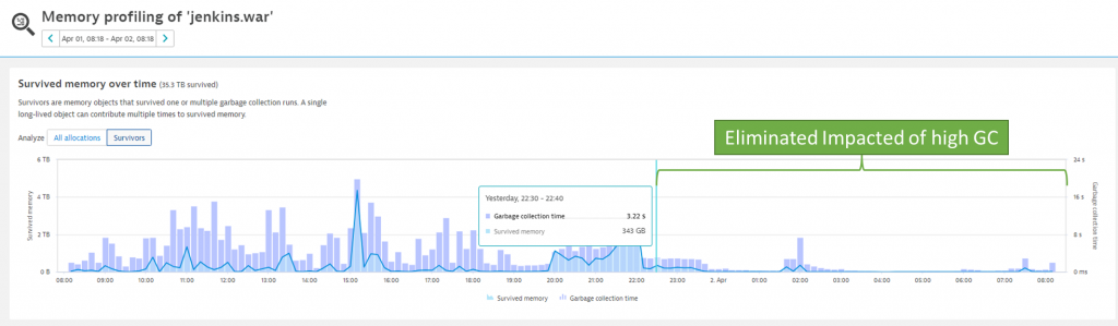 Right after the plugin was removed at 22:00 survivors and garbage collection dropped significantly!
