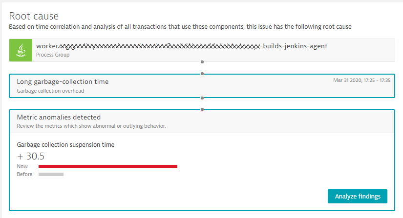 Dynatrace Davis automatically detected the root cause to be unusual high GC resulting in high suspension time!
