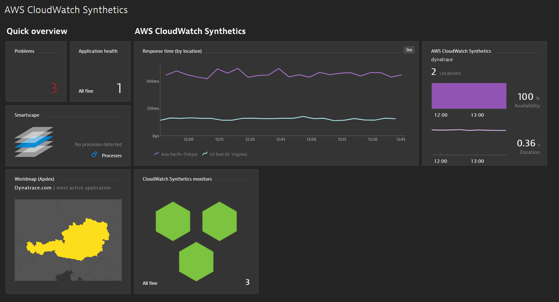 Charting Amazon CloudWatch Synthetics
