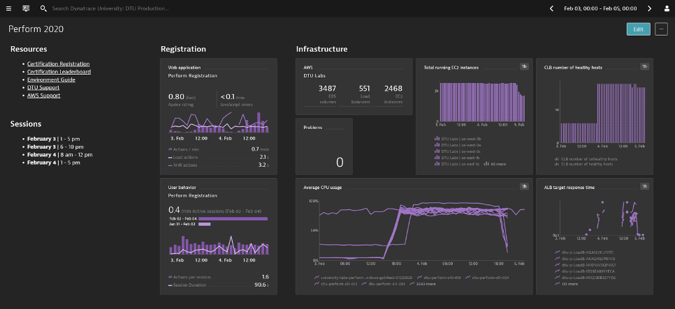 Perform 2020 Dynatrace University dashboard