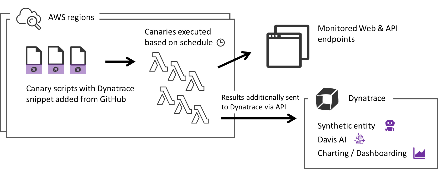 Canaries monitor endpoints and simultaneously send results to Dynatrace