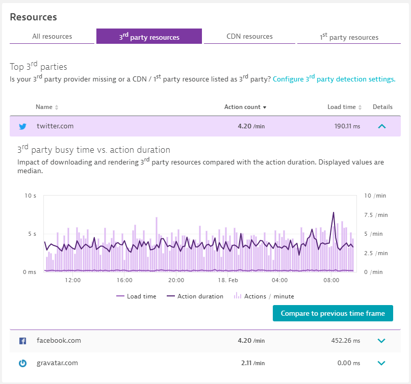 Dynatrace Real User Monitoring automatically monitors your 3rd, 1st party and CDN resources loaded by your applications