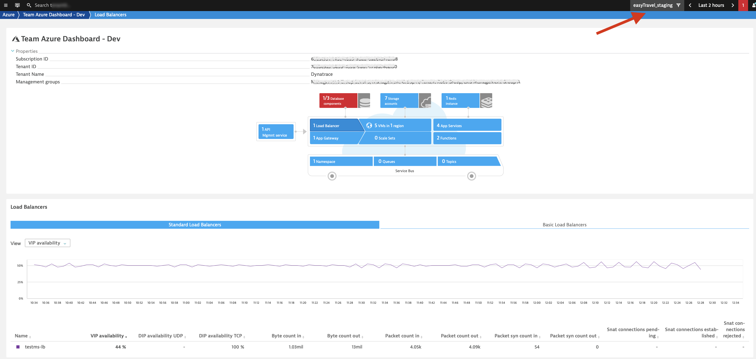 See only those Azure services matching your management zone filter on the Azure overview page