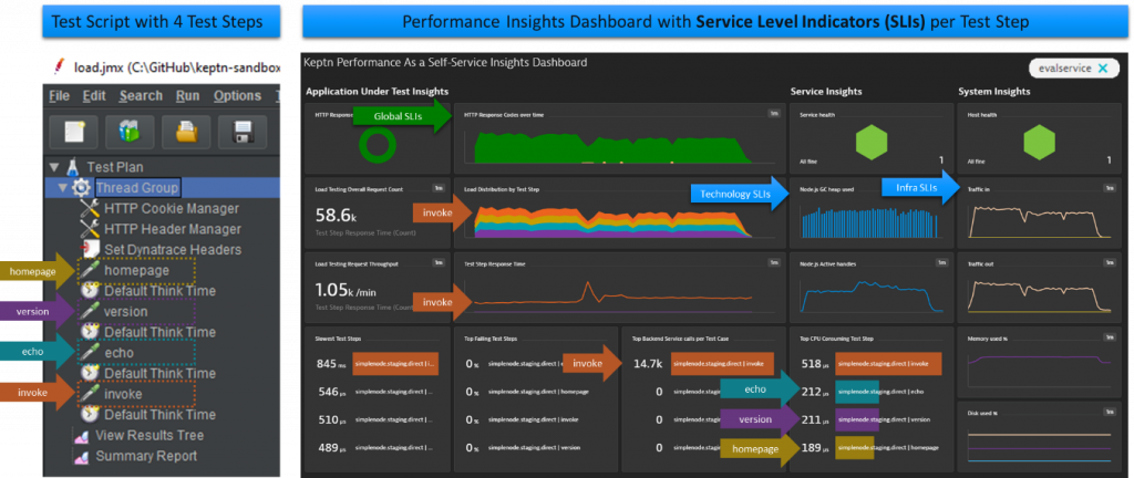 Enriching your load testing scripts with meta data allows building test context specific SLI-dashboards in Dynatrace