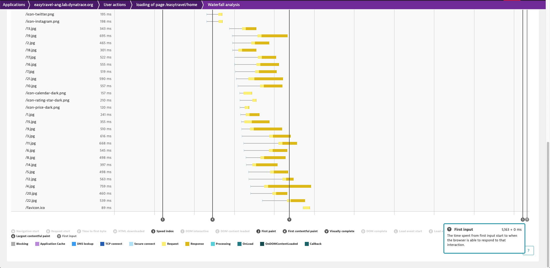 New web performance metrics in the waterfall analysis