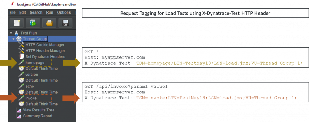 Test context such as script name, test name or step name is passed on every request via the x-dynatrace-test header